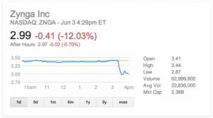 zynga-stock-6-3-2013